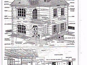 La maison d'habitation et ses caractéristiques